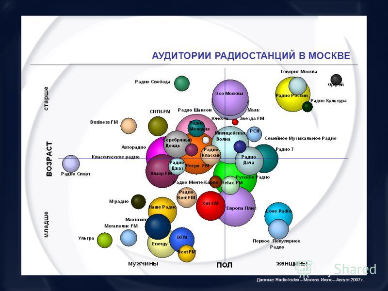 АУДИТОРИИ РАДИОСТАНЦИЙ В МОСКВЕ Данные: Radio Index – Москва. Июнь – Август 2007 г.