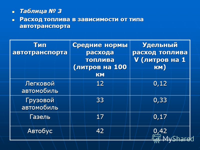 Таблица 3 Расход топлива в зависимости от типа автотранспорта Тип автотранспорта Средние нормы расхода топлива (литров на 100 км Удельный расход топлива V (литров на 1 км) Легковой автомобиль 120,12 Грузовой автомобиль 330,33 Газель170,17 Автобус420,