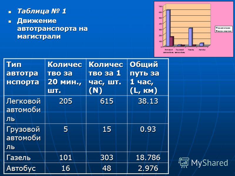 Таблица 1 Таблица 1 Движение автотранспорта на магистрали Движение автотранспорта на магистрали Тип автотра нспорта Количес тво за 20 мин., шт. Количес тво за 1 час, шт. (N) Общий путь за 1 час, (L, км) Легковой автомоби ль 20561538.13 Грузовой автом