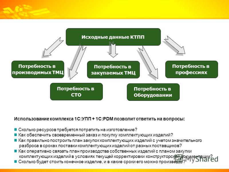 Исходные данные КТПП Потребность в производимых ТМЦ Потребность в профессиях Потребность в Оборудовании Потребность в закупаемых ТМЦ Потребность в СТО Использование комплекса 1С:УПП + 1C:PDM позволит ответить на вопросы: Сколько ресурсов требуется по