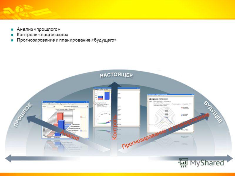 Анализ Контроль Прогнозирование и планирование Анализ «прошлого» Контроль «настоящего» Прогнозирование и планирование «будущего»