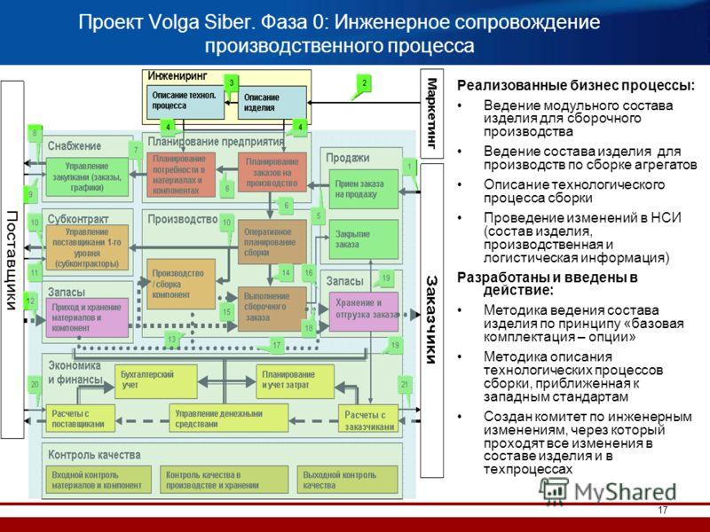 17 Проект Volga Siber. Фаза 0: Инженерное сопровождение производственного процесса Реализованные бизнес процессы: Ведение модульного состава изделия для сборочного производства Ведение состава изделия для производств по сборке агрегатов Описание техн