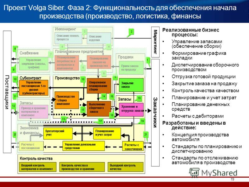 19 Проект Volga Siber. Фаза 2: Функциональность для обеспечения начала производства (производство, логистика, финансы Реализованные бизнес процессы: Управление запасами (обеспечение сборки) Формирование графика закладки Диспетчирование сборочного про
