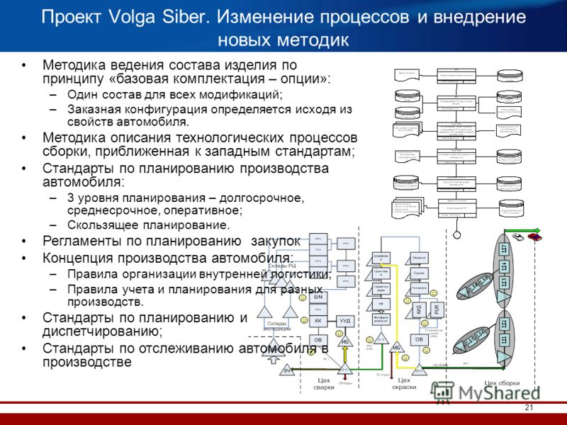 21 Проект Volga Siber. Изменение процессов и внедрение новых методик Методика ведения состава изделия по принципу «базовая комплектация – опции»: –Один состав для всех модификаций; –Заказная конфигурация определяется исходя из свойств автомобиля. Мет