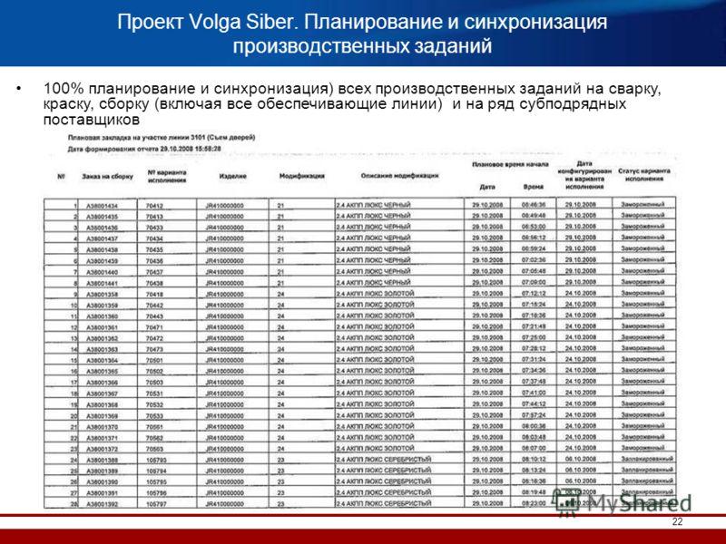 22 Проект Volga Siber. Планирование и синхронизация производственных заданий 100% планирование и синхронизация) всех производственных заданий на сварку, краску, сборку (включая все обеспечивающие линии) и на ряд субподрядных поставщиков