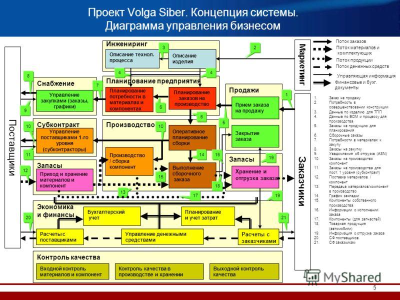 5 Проект Volga Siber. Концепция системы. Диаграмма управления бизнесом