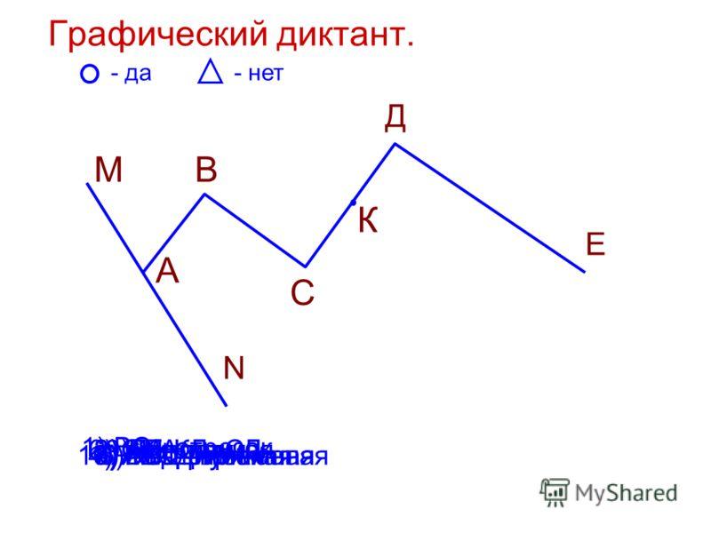 Графический диктант. М А В С К Д Е - да- нет N 1) ВС - отрезок 2) AN - луч3) ДЕ- прямая 4) АВСД - ломаная5) MN - прямая 6) СК+КД=СД 7) АВ-прямая8) АМ - луч 9) МА - луч 10) ВСД - ломаная