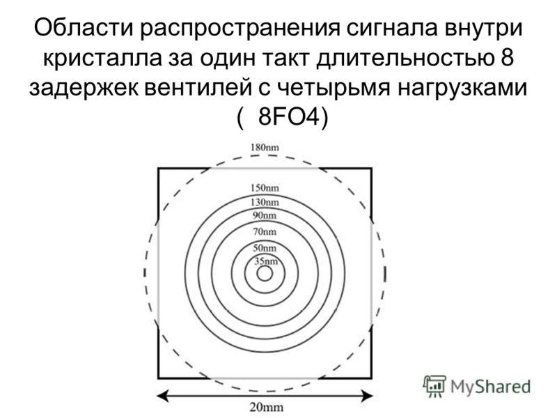 Области распространения сигнала внутри кристалла за один такт длительностью 8 задержек вентилей с четырьмя нагрузками ( 8FO4)