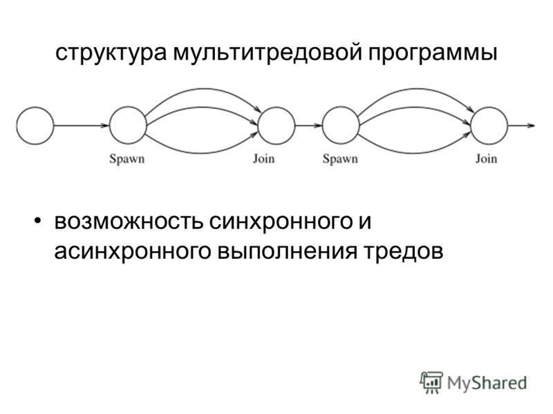 структура мультитредовой программы возможность синхронного и асинхронного выполнения тредов