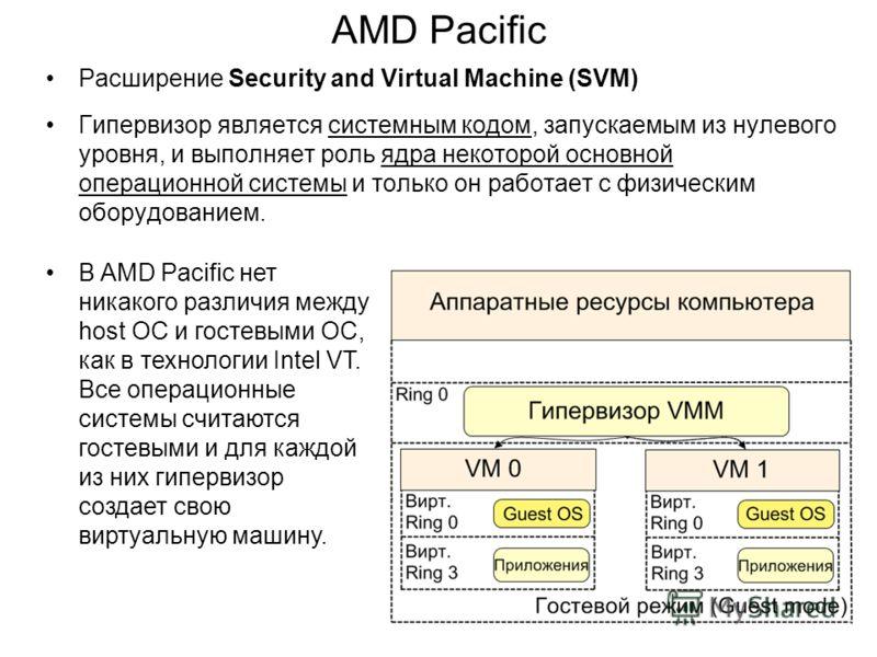 AMD Pacific Расширение Security and Virtual Machine (SVM) Гипервизор является системным кодом, запускаемым из нулевого уровня, и выполняет роль ядра некоторой основной операционной системы и только он работает с физическим оборудованием. В AMD Pacifi