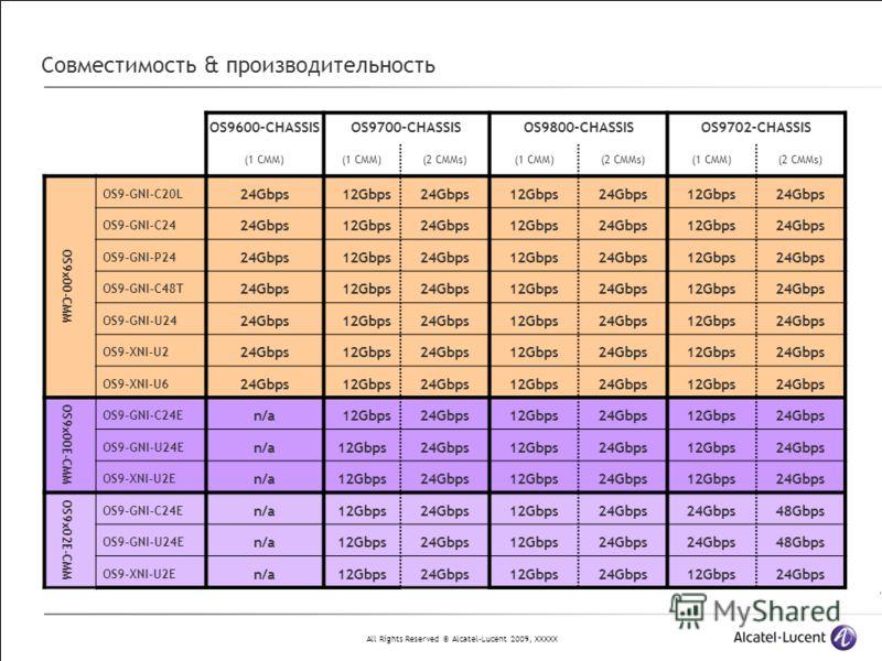 All Rights Reserved © Alcatel-Lucent 2009, XXXXX Совместимость & производительность OS9600-CHASSISOS9700-CHASSISOS9800-CHASSISOS9702-CHASSIS (1 CMM) (2 CMMs)(1 CMM)(2 CMMs)(1 CMM)(2 CMMs) OS9x00-CMM OS9-GNI-C20L 24Gbps 12Gbps24Gbps12Gbps24Gbps12Gbps2