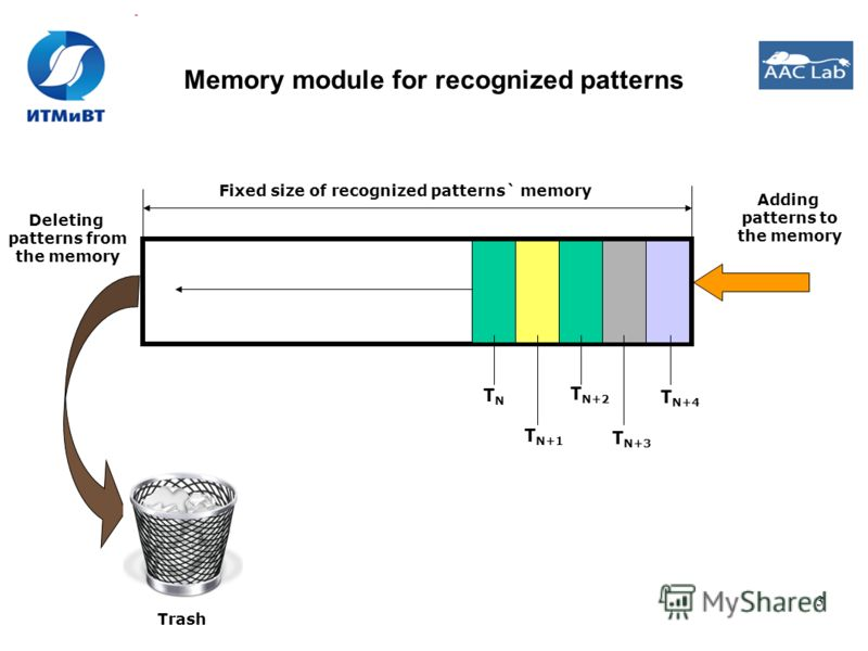 3 Memory module for recognized patterns Adding patterns to the memory Fixed size of recognized patterns` memory TNTN Trash T N+1 T N+2 T N+4 T N+3 Deleting patterns from the memory