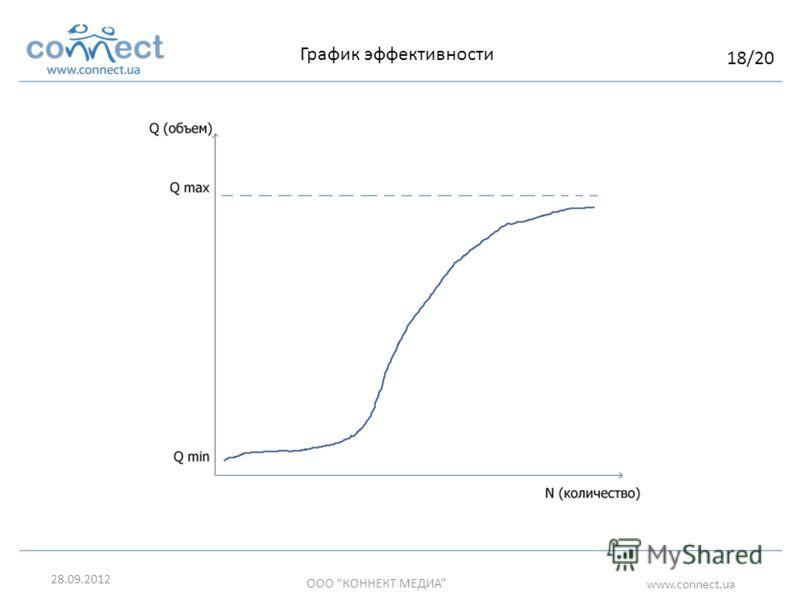 05.07.2012 ООО КОННЕКТ МЕДИА www.connect.ua График эффективности 18/20