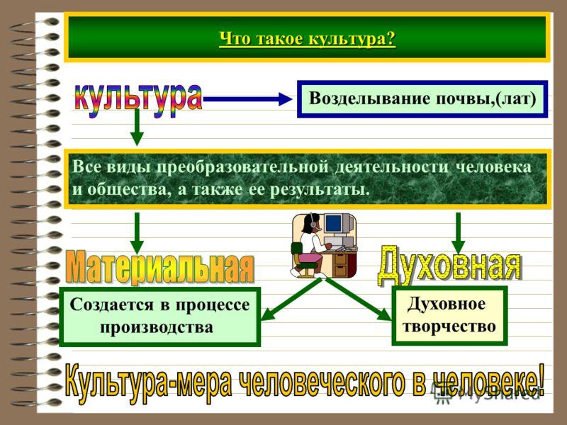 Что такое культура? Возделывание почвы,(лат) Все виды преобразовательной деятельности человека и общества, а также ее результаты. Создается в процессе производства Духовное творчество