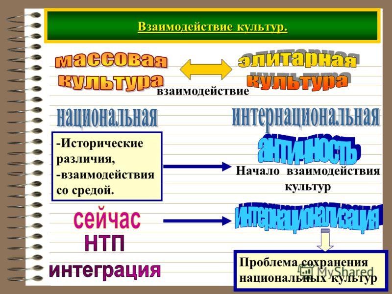 Взаимодействие культур. взаимодействие -Исторические различия, -взаимодействия со средой. Начало взаимодействия культур Проблема сохранения национальных культур