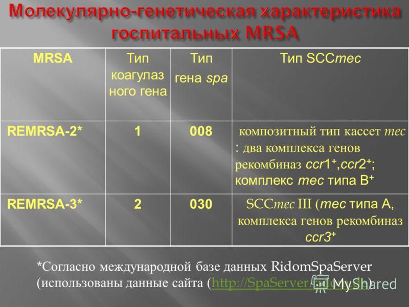 MRSAТип коагулаз ного гена Тип гена spa Тип SCCmec REMRSA-2*1008 композитный тип кассет mec : два комплекса генов рекомбиназ ccr1 +,ccr2 + ; комплекс mec типа B + REMRSA-3*2030 SCC mec III ( mec типа А, комплекса генов рекомбиназ ccr3 + * Согласно ме