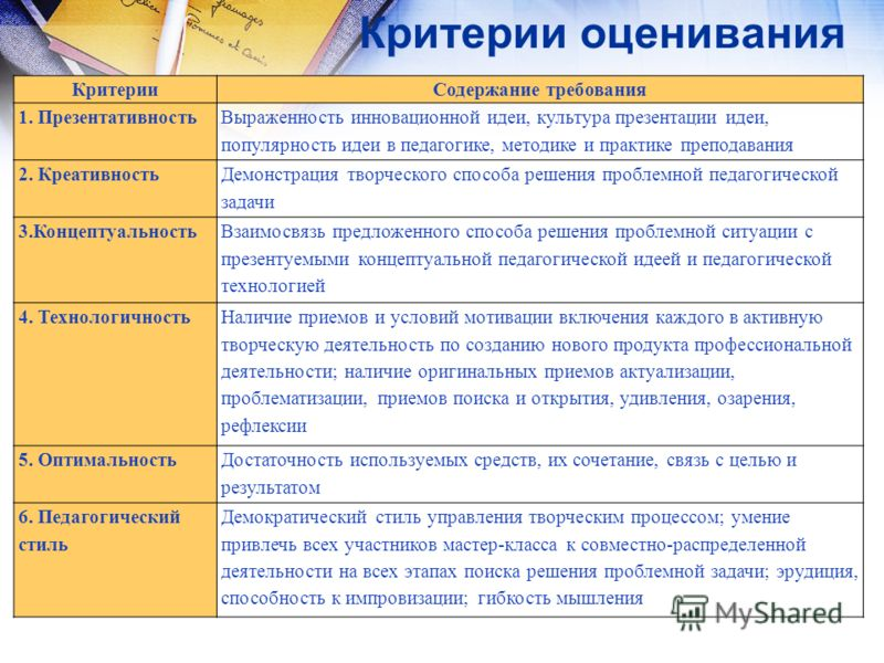 Критерии оценивания КритерииСодержание требования 1. Презентативность Выраженность инновационной идеи, культура презентации идеи, популярность идеи в педагогике, методике и практике преподавания 2. Креативность Демонстрация творческого способа решени