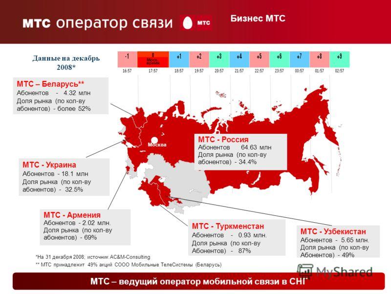 2 2 Russia – MTS Subs52.9 mln Market Share33% МТС - Узбекистан Абонентов - 5.65 млн. Доля рынка (по кол-ву Абонентов) - 49% МТС - Туркменстан Абонентов-0.93 млн. Доля рынка (по кол-ву Абонентов)-87% МТС - Украина Абонентов -18.1 млн Доля рынка (по ко