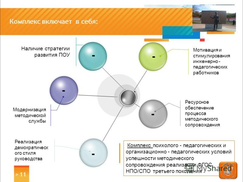 > 11 Комплекс включает в себя: Наличие стратегии развития ПОУ - - - - - Мотивация и стимулирования инженерно - педагогических работников Ресурсное обеспечение процесса методического сопровождения Модернизация методической службы Реализация демократич