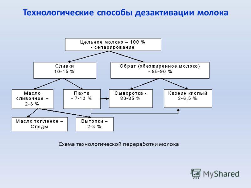 Технологические способы дезактивации молока Схема технологической переработки молока