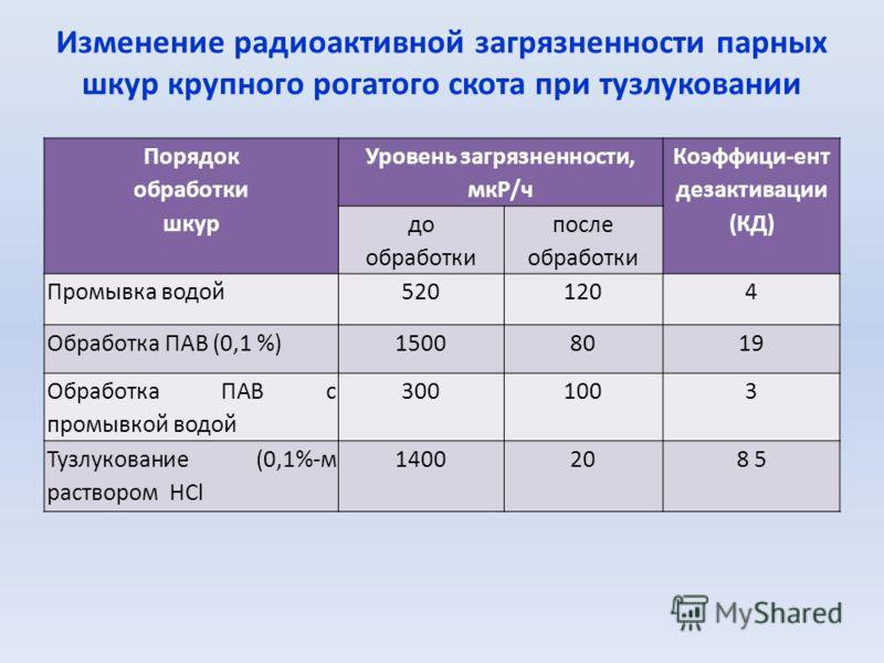 Изменение радиоактивной загрязненности парных шкур крупного рогатого скота при тузлуковании Порядок обработки шкур Уровень загрязненности, мкР/ч Коэффици-ент дезактивации (КД) до обработки после обработки Промывка водой5201204 Обработка ПАВ (0,1 %)15