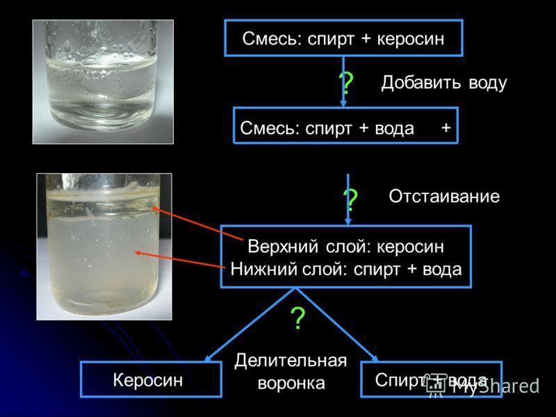? ? Смесь: спирт + керосин Смесь: спирт + вода + керосин Добавить воду Отстаивание Верхний слой: керосин Нижний слой: спирт + вода ? КеросинСпирт + вода Делительная воронка
