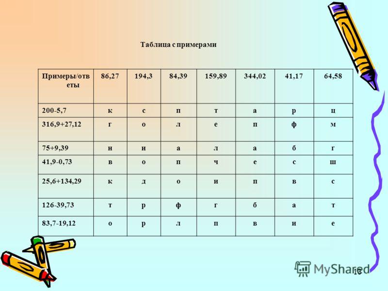 13 Таблица с примерами Примеры/отв еты 86,27194,384,39159,89344,0241,1764,58 200-5,7ксптарц 316,9+27,12голепфм 75+9,39ниалабг 41,9-0,73вопчесш 25,6+134,29кдоипвс 126-39,73трфгбат 83,7-19,12орлпвие