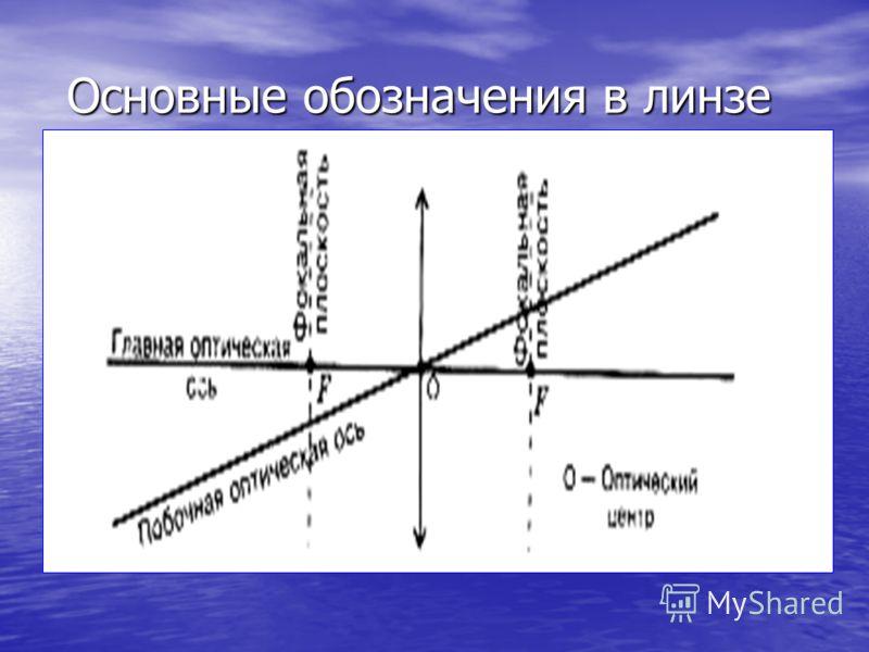 Вогнутые линзы бывают: Двояковогнутые (4) Двояковогнутые (4) Плосковогнутые (5) Плосковогнутые (5) Выпукло-вогнутые (6) Выпукло-вогнутые (6)