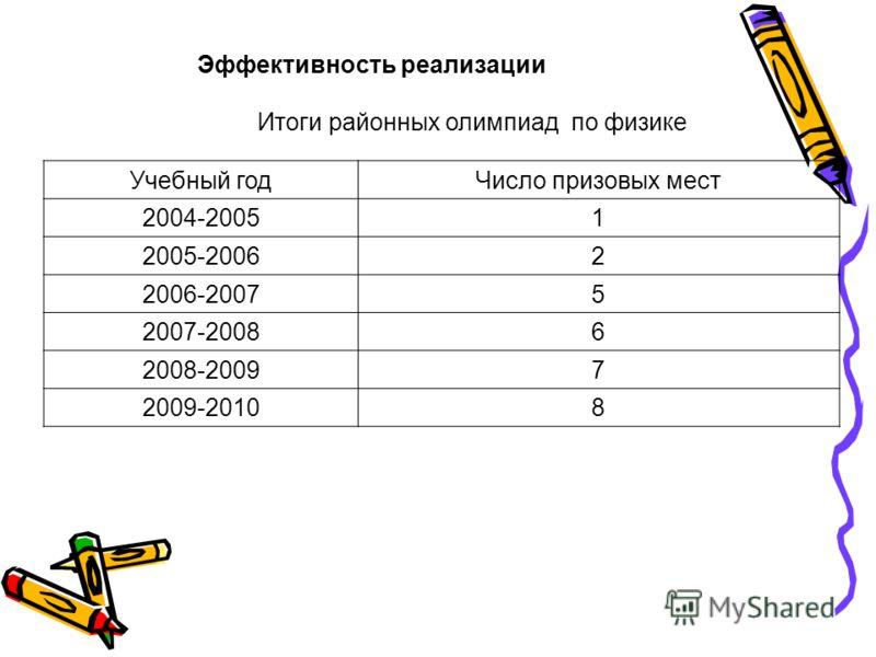 Эффективность реализации Итоги районных олимпиад по физике Учебный годЧисло призовых мест 2004-20051 2005-20062 2006-20075 2007-20086 2008-20097 2009-20108