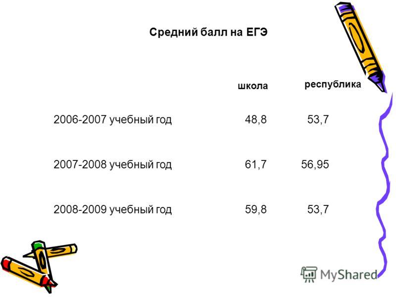 2006-2007 учебный год48,853,7 2007-2008 учебный год61,756,95 2008-2009 учебный год59,853,7 Средний балл на ЕГЭ школа республика
