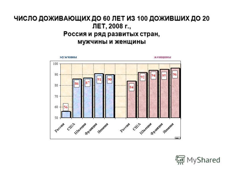 ЧИСЛО ДОЖИВАЮЩИХ ДО 60 ЛЕТ ИЗ 100 ДОЖИВШИХ ДО 20 ЛЕТ, 2008 г., Россия и ряд развитых стран, мужчины и женщины