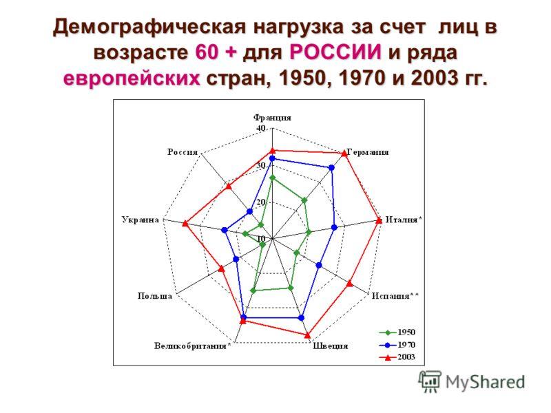 Демографическая нагрузка за счет лиц в возрасте 60 + для РОССИИ и ряда европейских стран, 1950, 1970 и 2003 гг.