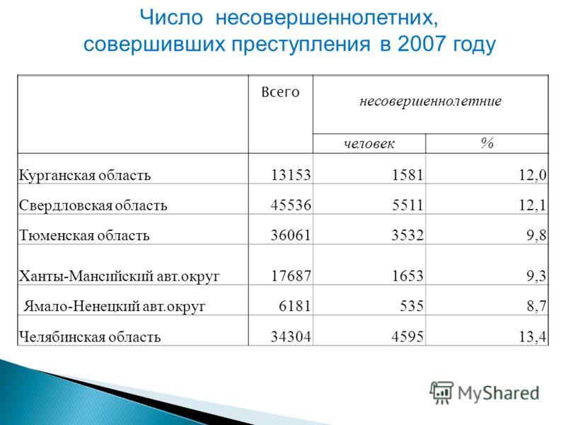 Всего несовершеннолетние человек% Курганская область13153158112,0 Свердловская область45536551112,1 Тюменская область3606135329,8 Ханты-Мансийский авт.округ1768716539,3 Ямало-Ненецкий авт.округ61815358,7 Челябинская область34304459513,4 Число несовер