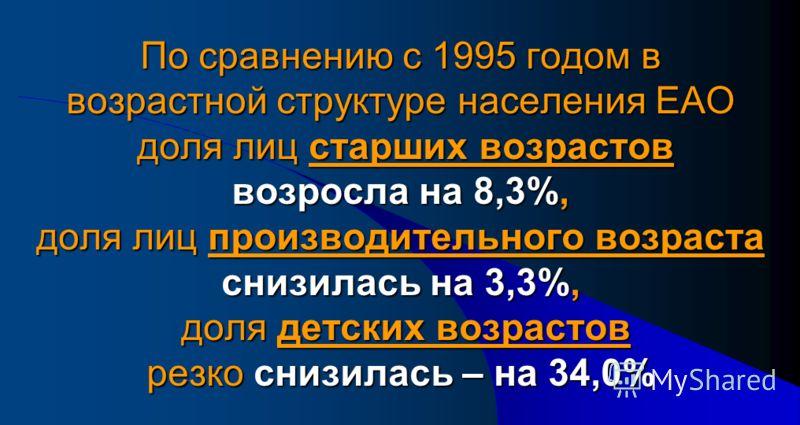По сравнению с 1995 годом в возрастной структуре населения ЕАО доля лиц старших возрастов возросла на 8,3%, доля лиц производительного возраста снизилась на 3,3%, доля детских возрастов резко снизилась – на 34,0%