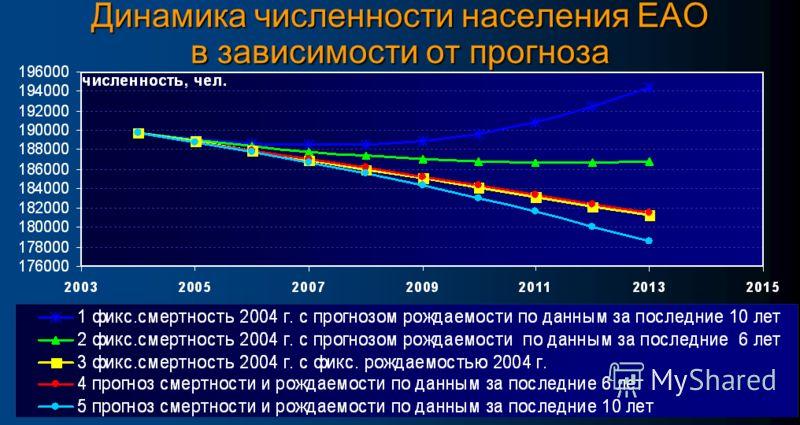 Динамика численности населения ЕАО в зависимости от прогноза