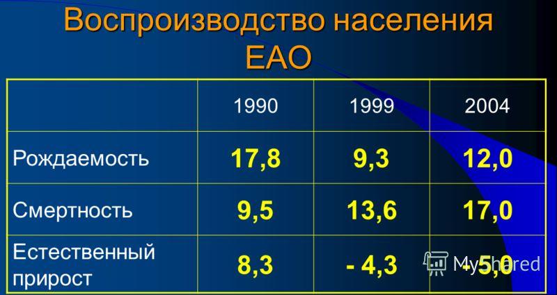 Воспроизводство населения ЕАО 199019992004 Рождаемость 17,89,312,0 Смертность 9,513,617,0 Естественный прирост 8,3- 4,3- 5,0