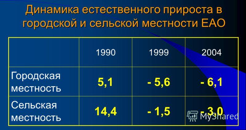 Динамика естественного прироста в городской и сельской местности ЕАО 199019992004 Городская местность 5,1- 5,6- 6,1 Сельская местность 14,4- 1,5- 3,0