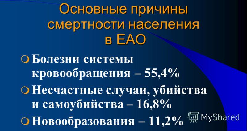 Основные причины смертности населения в ЕАО Болезни системы кровообращения – 55,4% Несчастные случаи, убийства и самоубийства – 16,8% Новообразования – 11,2%