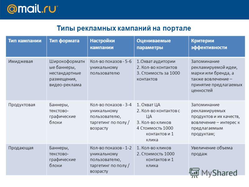 Тип кампанииТип форматаНастройки кампании Оцениваемые параметры Критерии эффективности ИмиджеваяШирокоформатн ые баннеры, нестандартные размещения, видео-реклама Кол-во показов - 5-6 уникальному пользователю 1.Охват аудитории 2. Кол-во контактов 3. С