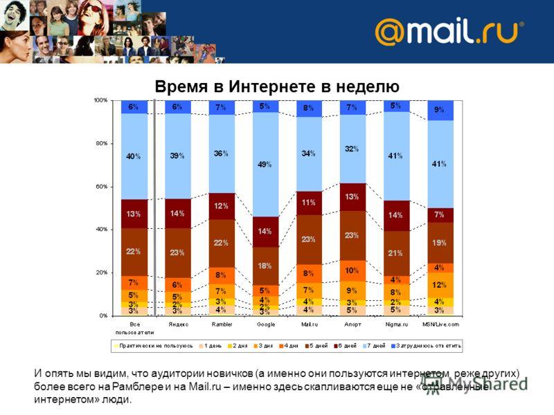 И опять мы видим, что аудитории новичков (а именно они пользуются интернетом реже других) более всего на Рамблере и на Mail.ru – именно здесь скапливаются еще не «отравленные интернетом» люди. Время в Интернете в неделю