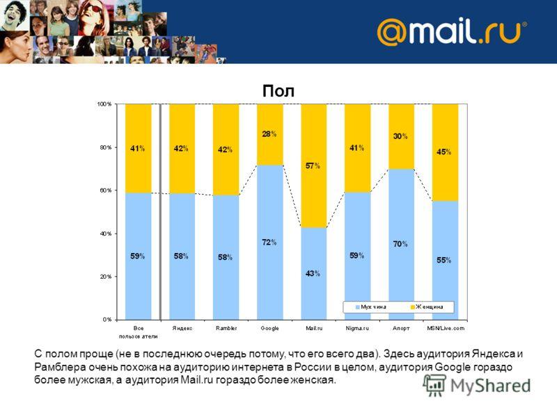 Пол С полом проще (не в последнюю очередь потому, что его всего два). Здесь аудитория Яндекса и Рамблера очень похожа на аудиторию интернета в России в целом, аудитория Google гораздо более мужская, а аудитория Mail.ru гораздо более женская.