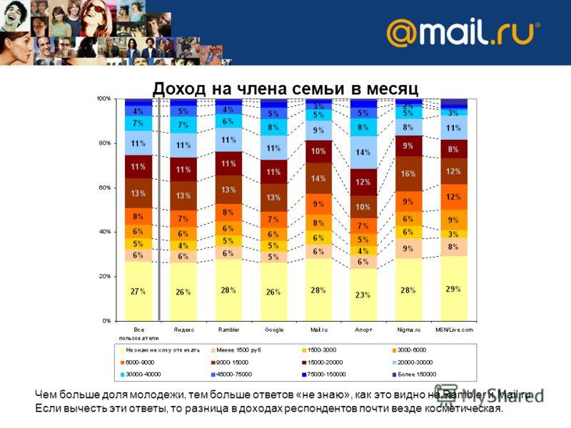Доход на члена семьи в месяц Чем больше доля молодежи, тем больше ответов «не знаю», как это видно на Rambler и Mail.ru. Если вычесть эти ответы, то разница в доходах респондентов почти везде косметическая.