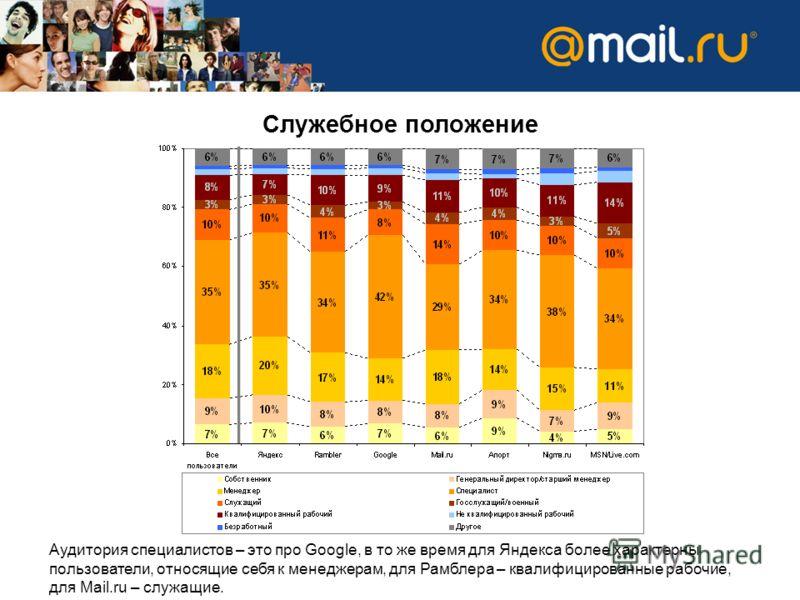 Служебное положение Аудитория специалистов – это про Google, в то же время для Яндекса более характерны пользователи, относящие себя к менеджерам, для Рамблера – квалифицированные рабочие, для Mail.ru – служащие.