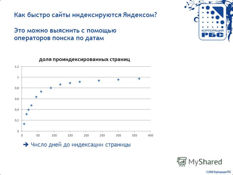 Как быстро сайты индексируются Яндексом? Это можно выяснить с помощью операторов поиска по датам Число дней до индексации страницы
