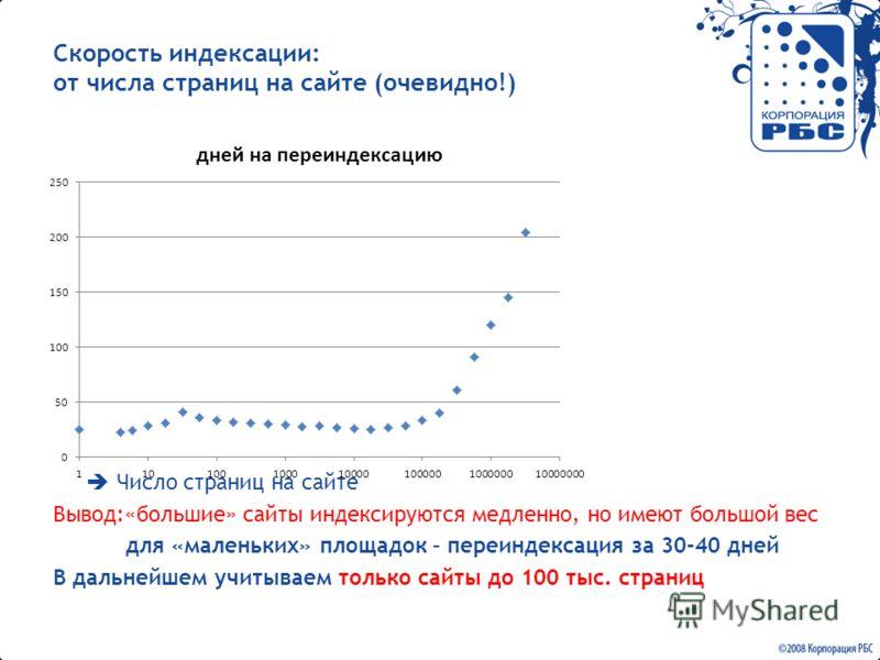 Скорость индексации: от числа страниц на сайте (очевидно!) Число страниц на сайте Вывод:«большие» сайты индексируются медленно, но имеют большой вес для «маленьких» площадок – переиндексация за 30-40 дней В дальнейшем учитываем только сайты до 100 ты