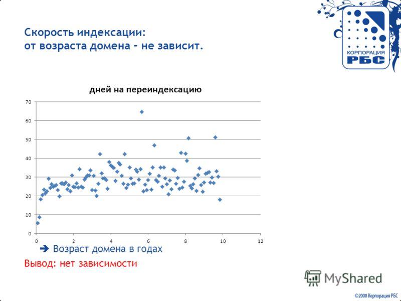 Скорость индексации: от возраста домена – не зависит. Возраст домена в годах Вывод: нет зависимости