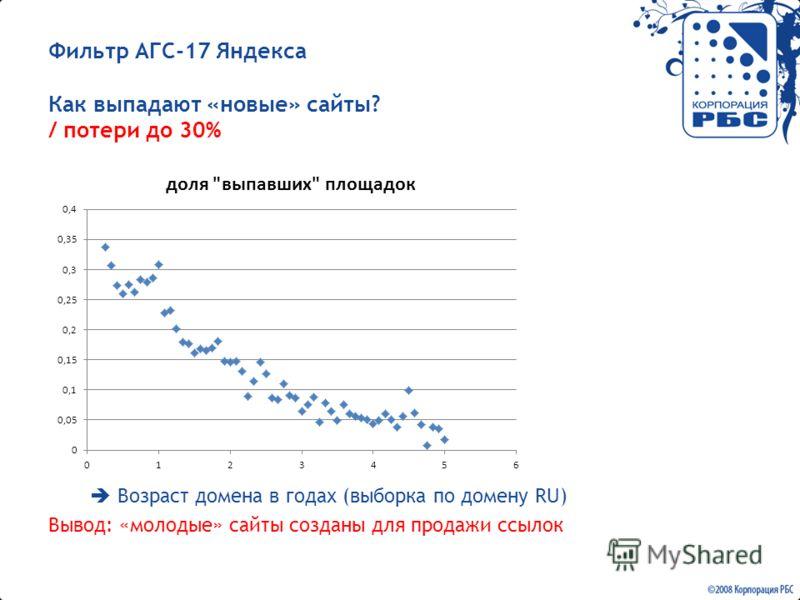 Фильтр АГС-17 Яндекса Как выпадают «новые» сайты? / потери до 30% Возраст домена в годах (выборка по домену RU) Вывод: «молодые» сайты созданы для продажи ссылок