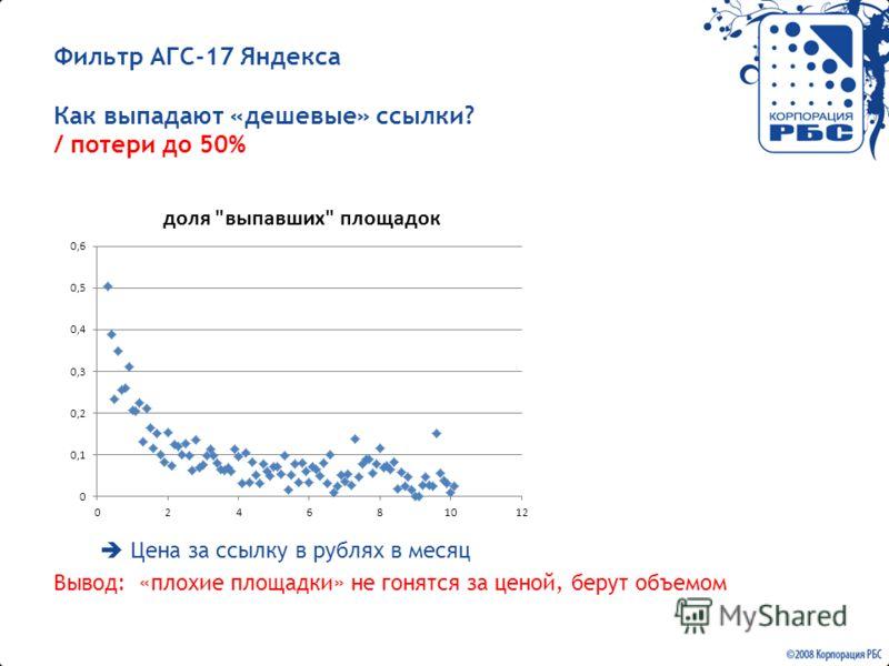 Фильтр АГС-17 Яндекса Как выпадают «дешевые» ссылки? / потери до 50% Цена за ссылку в рублях в месяц Вывод: «плохие площадки» не гонятся за ценой, берут объемом