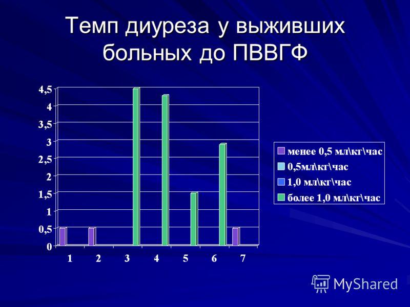 Темп диуреза у выживших больных до ПВВГФ