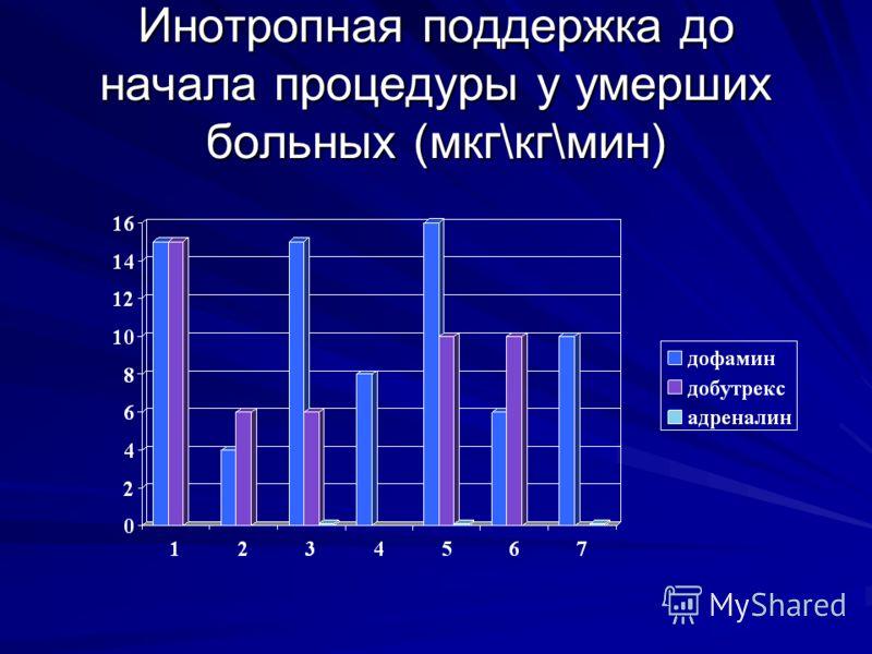 Инотропная поддержка до начала процедуры у умерших больных (мкг\кг\мин)